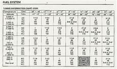 2004 Cr125 Jetting Chart Need Info For 00 Cr250 Carb Honda 2 Stroke Thumpertalk