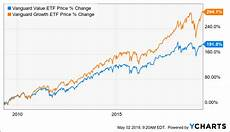 Growth Vs Value Historical Chart Why Value Will Outperform Growth Seeking Alpha