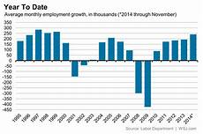 Us Job Growth Chart The November Jobs Report In 10 Charts Real Time