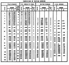 Gauge Micron Conversion Chart Mesh To Micron Conversion Table