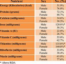 Daily Recommended Food Intake Chart Nutrient Intake As Measured By And Recommended Dietary