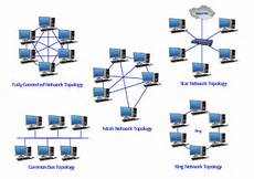 Network Types Computer Network Yonnysite