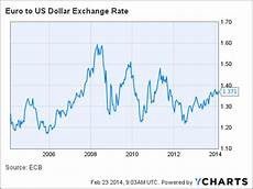Exchange Rate Chart 10 Years Euro Dollar Exchange Rate Graph 1 Year And Also Definition