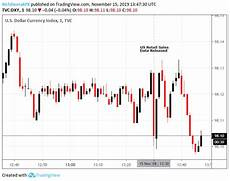 Us Retail Sales Chart Us Dollar Dips On Mixed Retail Sales Report Eyes On Trade