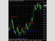Support and Resistance ? MetaTrader Indicator