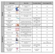 Birth Control Pill Hormone Chart Birth Control Q Amp A Carilion Clinic Living