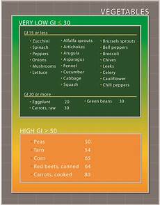 Vegetable Conversion Chart 1000 Images About Medifast On Pinterest Cauliflowers