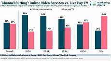V Channel Chart Altmanvilandrie Channel Surfing Online Video V Live Tv