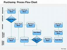 Procurement Flow Chart Example 0514 Purchasing Process Flow Chart Powerpoint Presentation