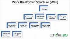 Work Breakdown Structure How To Create A Work Breakdown Structure Free Wbs