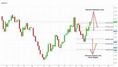 Sterling Chart Will Positive Brexit News Save The Sterling From A