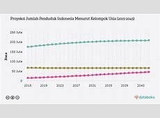Berapa Jumlah Penduduk Jakarta?   Databoks