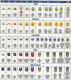 Navy Enlisted Ranks Chart Us Military Order Of Us Military Ranks