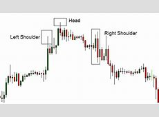 High Probability Reversal Patterns