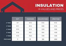 Insulation R Value Chart Metal Building Insulation Options Amp Prices General Steel