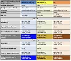 Iphone 8 And Iphone X Comparison Chart Iphone 8 Package Comparison Chart For Maxis Celcom Digi