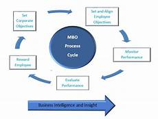 Mbo Chart Management By Objectives Adapt Model Community