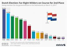 Chart Dutch Election Far Right Wilders On Course For 2nd