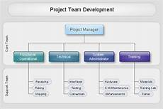 Software Development Organization Chart Organizational Chart Software Create Organizational Chart