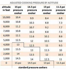 Standard Pressure Chart What Temperature Does The Instant Pot Reach During Cooking