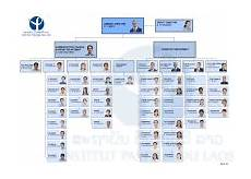 Peo C3t Organizational Chart Peo Iws Organizational Chart Pictures To Pin On Pinterest