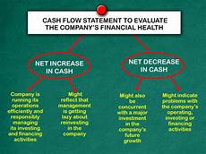 How To Prepare A Cash Flow Statement How To Prepare A Statement Of Cash Flows 13 Steps With