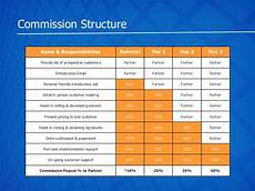 Sales Commissions Structure Global Communications Partner Program Overview 2014