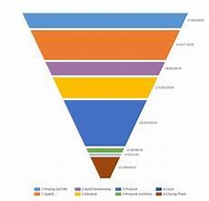 Salesforce Funnel Chart Understanding The Standard Sales Funnel Charts Microsoft