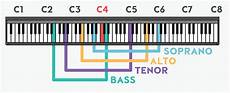 Octave Range Chart How To Find Your Vocal Range And Write It On A R 233 Sum 233