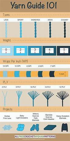Yarn Chart Yarn Weight 101 Infographic Allfreecrochetafghanpatterns Com
