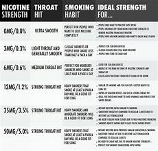 Cigarette Nicotine Content Chart How To Choose The Right Nicotine Strength For Vaping E Juice