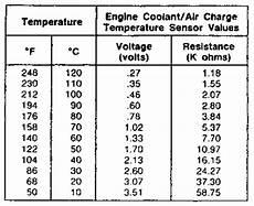 Mass Air Flow Chart 2009 Jeep Liberty 2wd 3 7l Fi Sohc 6cyl Repair Guides