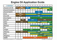 Engine Oil Consumption Chart When To Change Your Car Engine Oil The Mileage Way Car