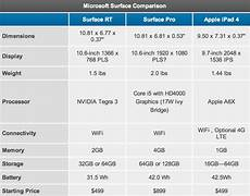 Surface Comparison Chart Microsoft Surface Pro To Be Released February 9 With 899