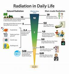 Radiation Health Effects Chart Atomic Deaths How To Avoid Everyday Radiation Poisoning