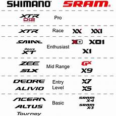 Shimano Chart What Comparison Chart Do You Think Is More Accurate When