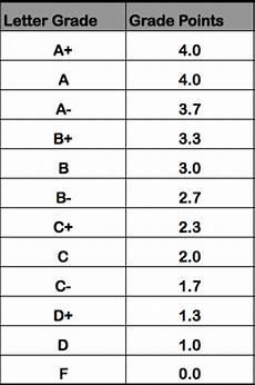 College Gpa Scale Convert Percentage To Gpa Driverlayer Search Engine