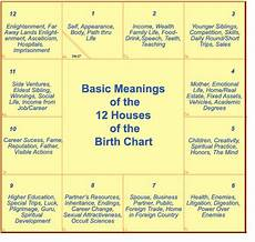 Vedic Birth Chart Online Numerology 8 Astrology Calculator Houses Astrology Charts