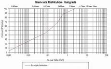 Semilog Graph Paper Excel How To Plot Semi Log Graph In Microsoft Excel Software
