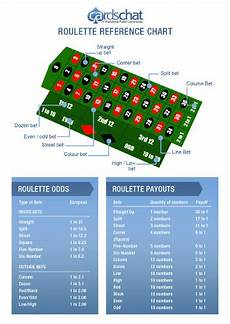 Online Roulette Guide 2018 Play Real Money Roulette Online