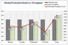 Production Goal Chart Production Tracking Excel Sheet With Tables For Small