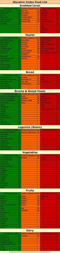 Corn Glycemic Index Chart Glycemic Index Food List With Slow And Fast Carbs