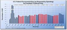 Us Government Weight Chart U S Federal Government Size As Measured By Spending By