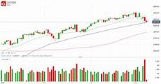 Us Stock Market Volatility High As Prices Correct Lower