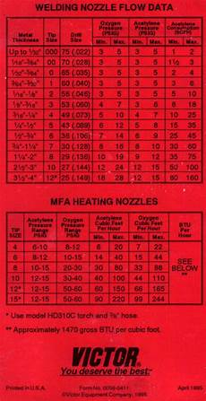 Oxy Acetylene Cutting Torch Settings Chart Oxy Acetylene New Tip Page 2