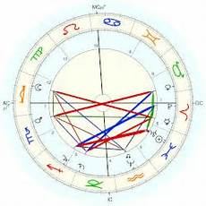 Oliver Wendell Jr Holmes Horoscope For Birth Date 8