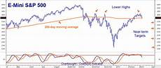 S P 500 Chart 200 Day Moving Average S Amp P 500 200 Day Moving Average Back In Play Seeking Alpha