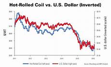 China Rolled Coil Price Chart Steel Market Update As Foreign Imports Surge U S