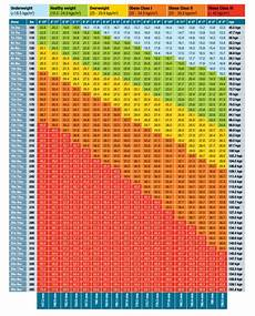 Printable Bmi Chart Free Printable Body Mass Index Bmi Normal To Obess Charts
