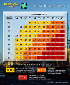 Ontario Heat Stress Chart It S Not The Heat It S The Humidex Seven Things You May